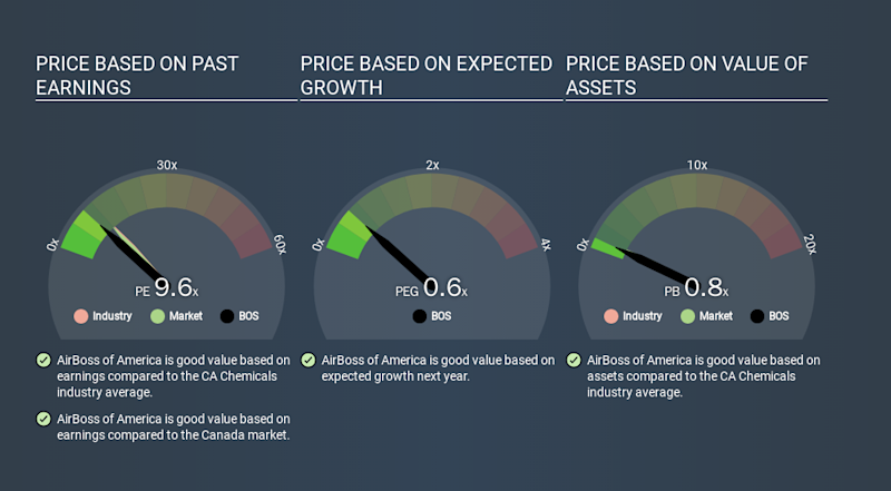 TSX:BOS Price Estimation Relative to Market, March 17th 2020
