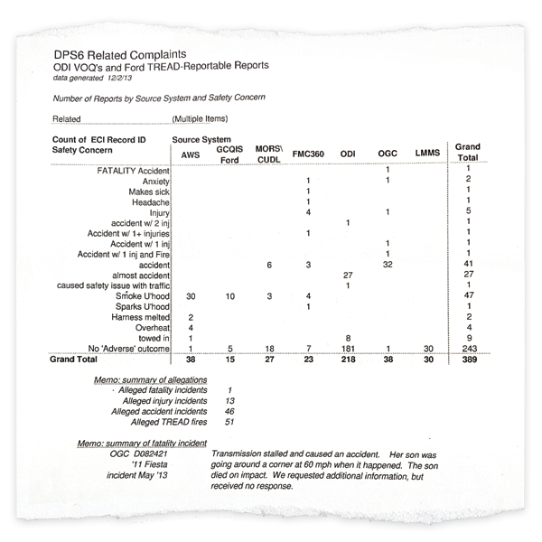 """This document obtained by the Free Press tallies incidents reported to Ford involving the DPS6 transmission. The """"TREAD-Reportable"""" heading refers to the Transportation Recall Enhancement Accountability and Documentation Act, which requires automakers to report allegations about vehicles to federal regulators. The reports, in this case including a notation about a fatal accident, are not proven nor are they considered proof of a defect."""
