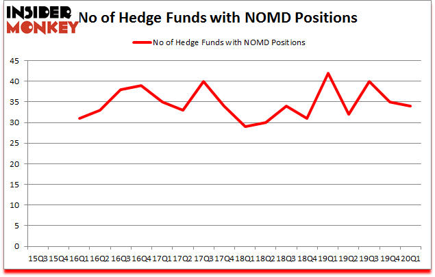 Is NOMD A Good Stock To Buy?
