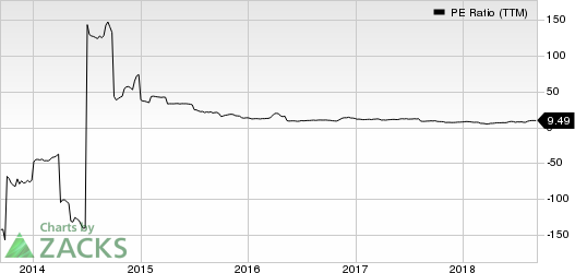 Office Depot, Inc. PE Ratio (TTM)
