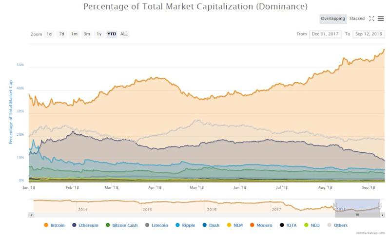 bitcoin dominance ethereum price