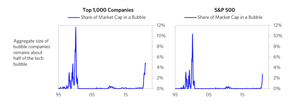 Ray Dalio Commentary: Are We in a Stock Market Bubble?