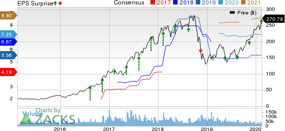 NVIDIA Corporation Price, Consensus and EPS Surprise
