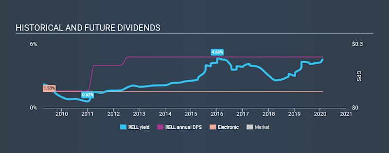 NasdaqGS:RELL Historical Dividend Yield, February 1st 2020