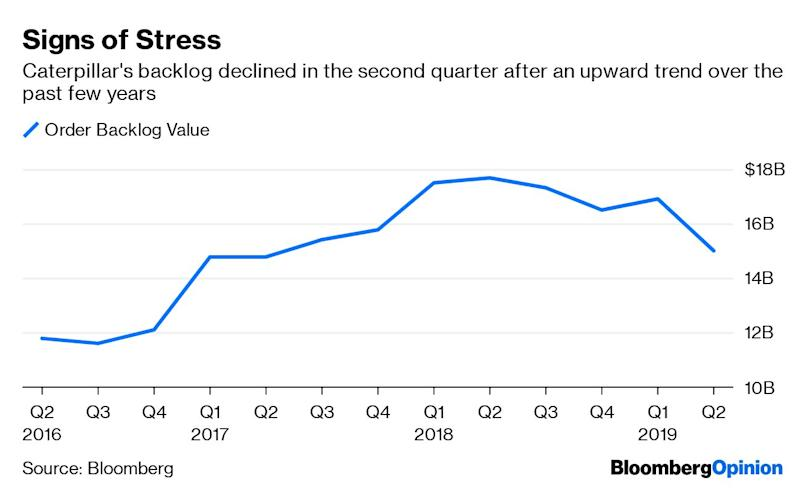 (Bloomberg Opinion) -- As investors pore over every earnings report for the very latest read on the economy,Caterpillar Inc. provided freshevidence that the slowdown in manufacturing is no blip.The maker of bulldozers and mining machinery said Wednesday that its 2019 earnings would fall on the low end of its guidance range, snapping a streak of quarterly boosts to its outlook. Caterpillar's pain points were similar to those that have routinely popped up in industrial companies' results so far this second quarter: rising manufacturing costs, moderating demand and weakening confidence in the prospects for a second-half rebound. After a bizarre Tuesday turn in trading, whenindustrial companies includingPentair Plc and Sherwin-Williams Co. got resoundingly rewarded for cuts to their sales guidance, the glum outlook from an economic bellwether like Caterpillar seems to have shakenthe market out of its reverie. Shares of Caterpillar slumped about 5% in early trading.Caterpillar continues to expect a modest sales increase in 2019, but that assumes oil and gas markets recover toward the end of the year, and that dealers work through inventory buildups and are able to accept the price increases the company is banking on to offset increased costs. Those assumptions seem tenuous.Dealers' inventories of machines and engines climbed by $500 million in the second quarter, compared with a $100 million rise in the year-earlier period. But Caterpillar's backlog slumped by about $1.9 billion relative to the first quarter, implying a softer demand environment. Meanwhile, sales of oil and gas equipment in North America declined in the second quarter, in part because of weaker demand in the Permian Basin. Halliburton Co. earlier this week announced an 8% cut to its North American workforce and said it would park unused fracking equipment rather than chase after market share. The oilfield services provider echoed Schlumberger Ltd.'s expectationsfor further sluggishness in the region in t