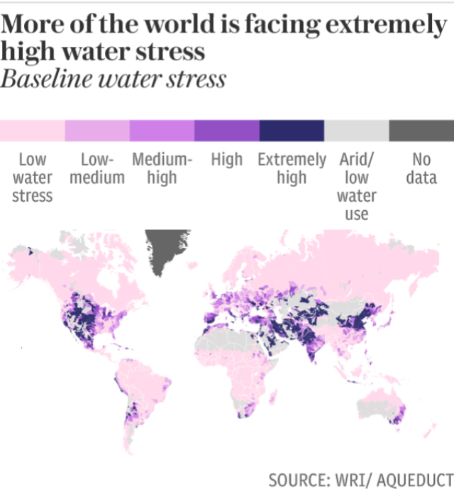 Increasingly more of the world is facing extremely high water stress