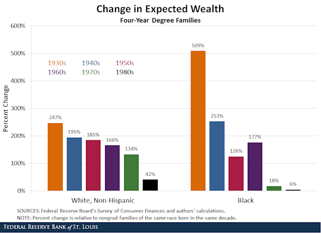 The wealth advantages afforded grad families, white and black, are shown in the figure above. (Graphic: St. Louis Fed)