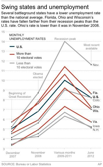 Graphic compares the unemployment rate trends for eight battleground states to the national average