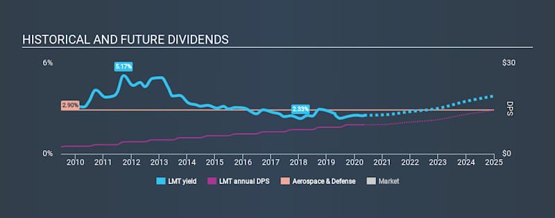 NYSE:LMT Historical Dividend Yield May 8th 2020