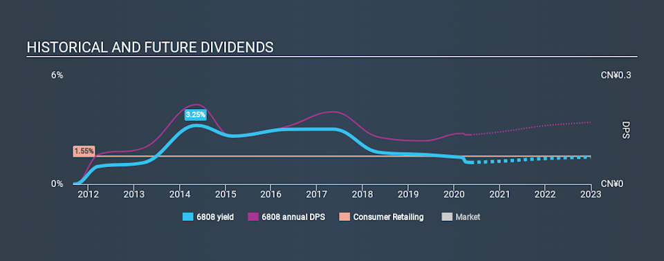 SEHK:6808 Historical Dividend Yield May 14th 2020