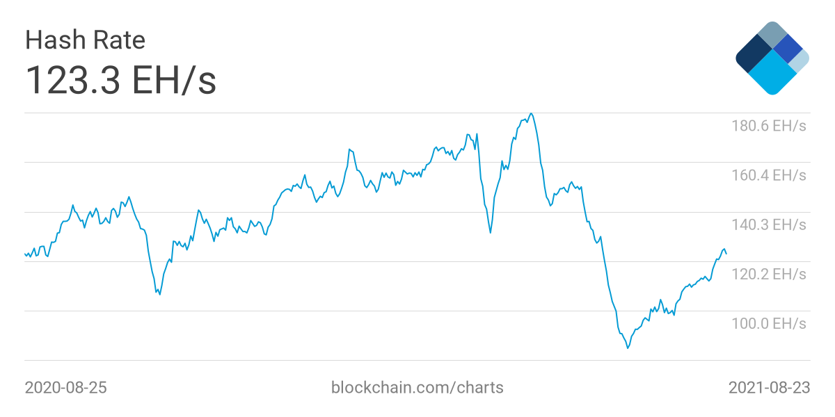 Bitcoin's hash rate crashed in July after a mining crackdown in China but has since recovered some of its lost ground. Photo: Yahoo Finance UK