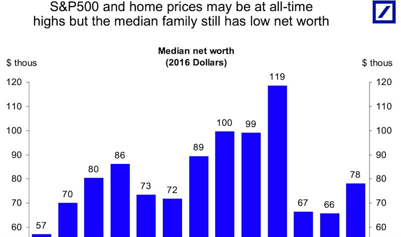S&P 500 and home prices may be at all-time highs