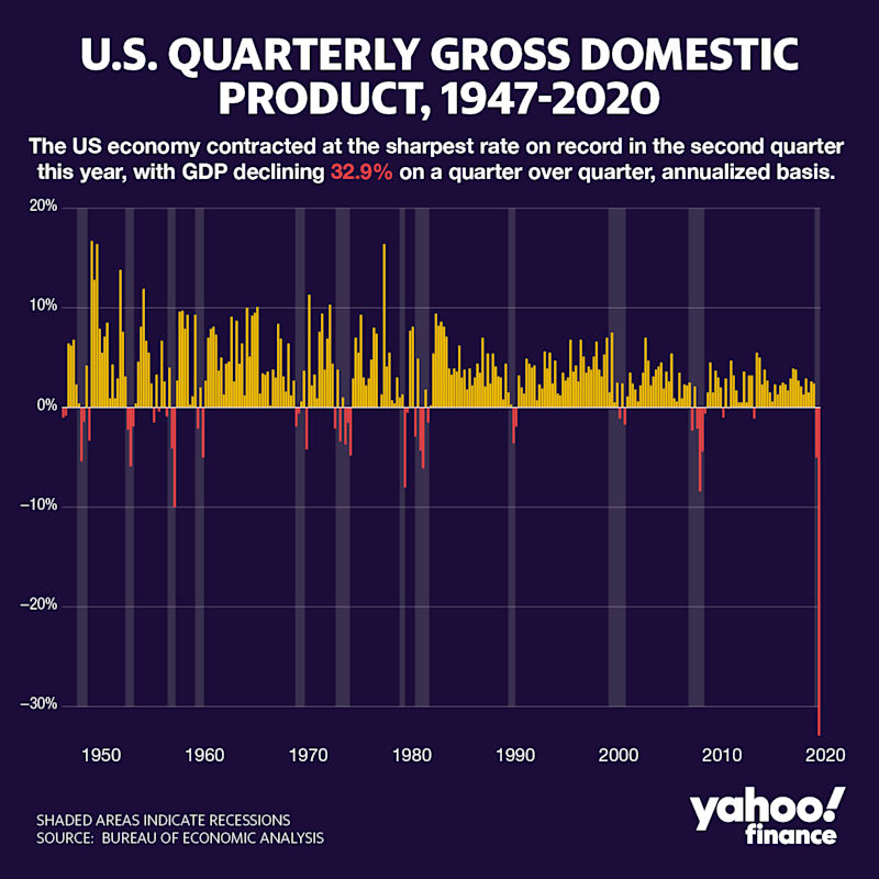 The US economy contracted at the sharpest rate on record in the second quarter this year, with GDP declining 32.9% on a quarter over quarter, annualized basis. (David Foster/Yahoo Finance)