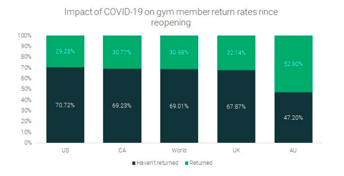 Australians have been the most receptive to returning to the gym post-lockdown according to a survey by RunRepeat. Chart: RunRepeat