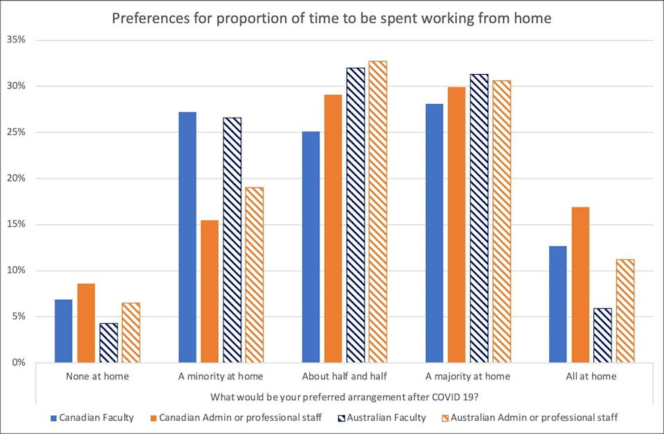 A histograph shows the remote work preferences of Canadian and Australian university staff
