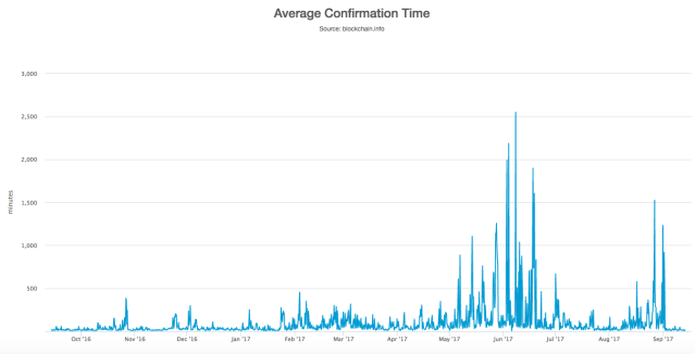 Bitcoin Average Confirmation Time