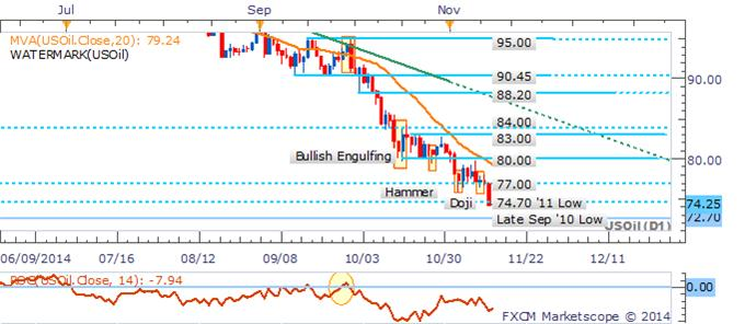 Crude Oil Collapses, Gold At Risk On Positive Top-Tier US Data