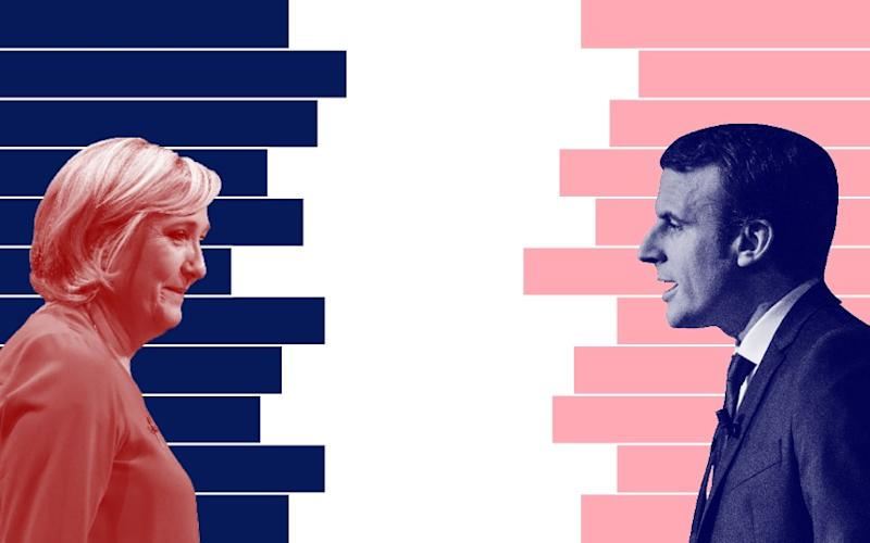 French election polls and odds tracker