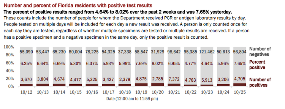 On Monday, Florida's Department of Health reported the results of 61,509 people tested on Monday. The positivity rate of new cases (people who tested positive for the first time) increased from 4.71% to 5.94%. If retests are included — people who have tested positive once and are being tested for a second time — the positivity rate increased from 5.96% to 7.65%, according to the report.