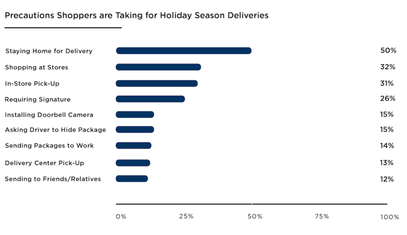 Precaution that consumers are taking ahead of the holiday season deliveries (Source: C+R Research)