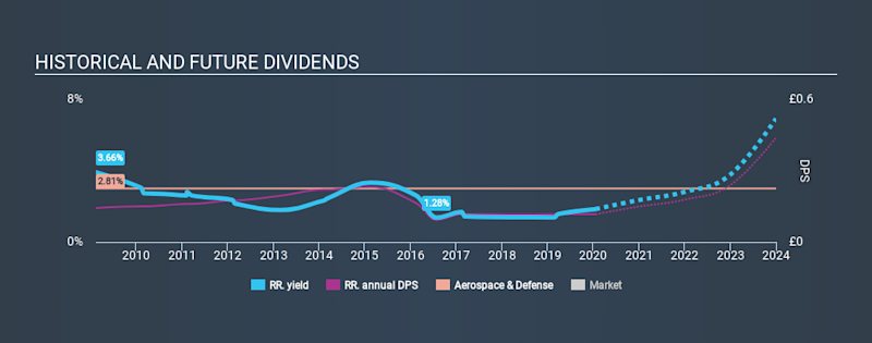 LSE:RR. Historical Dividend Yield, January 20th 2020