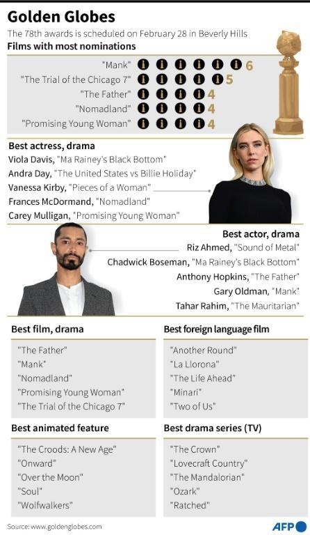 Graphic showing main nominations for the 78th Golden Globe Awards