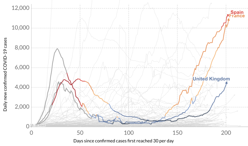 Daily new coronavirus cases have come roaring back in Spain, France and the UK. Source: OurWorldinData.