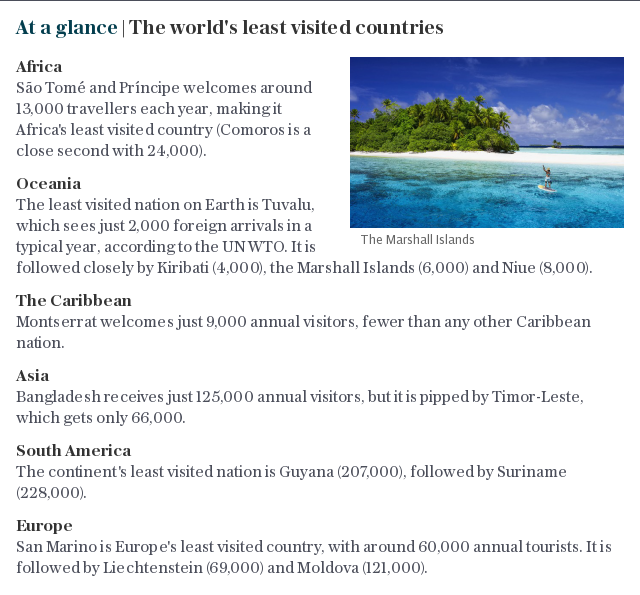 At a glance | The world's least visited countries