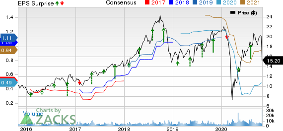 Callaway Golf Company Price, Consensus and EPS Surprise