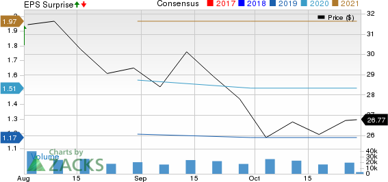 Corteva, Inc. Price, Consensus and EPS Surprise