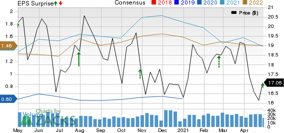 Cabot Oil & Gas Corporation Price, Consensus and EPS Surprise