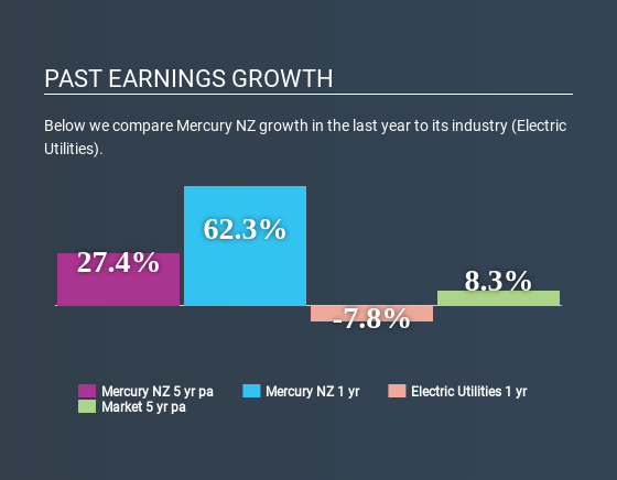 NZSE:MCY Past Earnings Growth July 2nd 2020