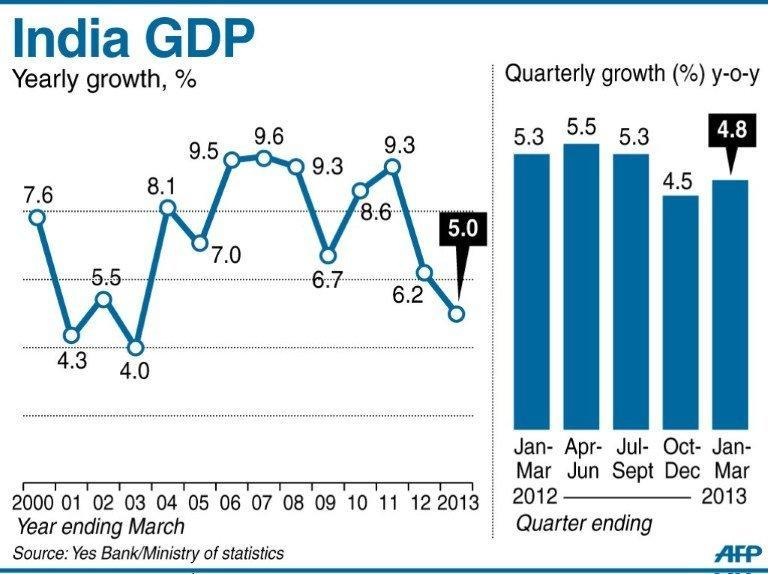 Graphic charting India's yearly and quarterly GDP growth
