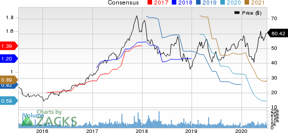 Cognex Corporation Price and Consensus