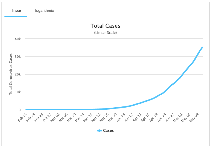 Coronavirus cases continue to surge in Mexico. Source: Worldometers