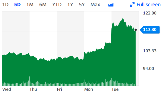 Rolls Royce shared surged to over 6% on Tuesday as markets became increasingly optimistic about future air travel. Chart: Yahoo Finance
