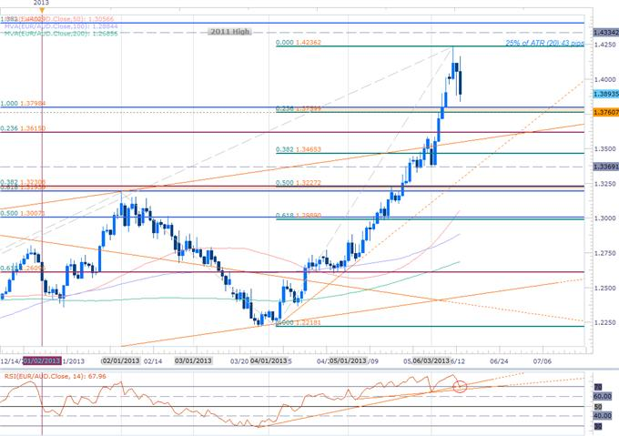Forex_Long-Range_EURAUD_Scalp_Eyes_Initial_Objectives_at_1.3760_body_Picture_2.png, Long-Range EURAUD Scalp Eyes Initial Objectives at 1.3760