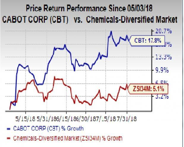 Cabot (CBT) is likely to see year-over-year revenue growth in Q3.
