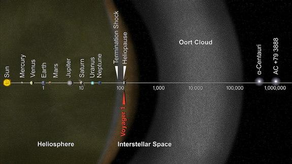 Voyager 1 Really Is In Interstellar Space: How NASA Knows