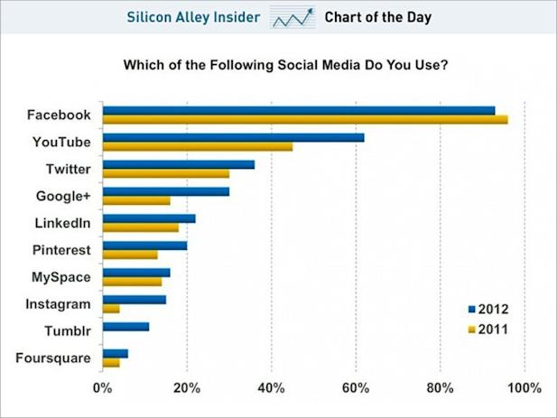 Chart of the day shows usage of social media, may 2013