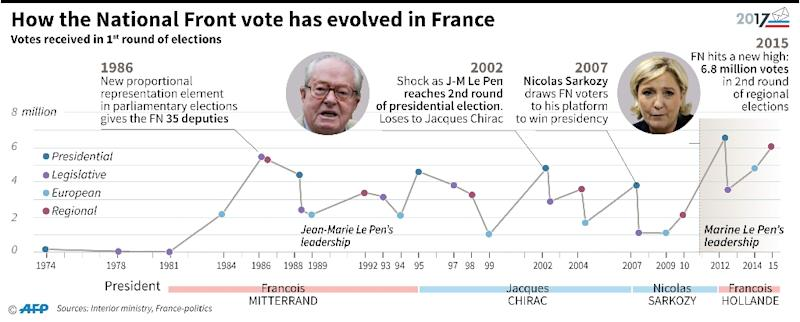 Timeline and figures showing how the vote for France's National Front has evolved since it was founded in the 1970s (AFP Photo/Thomas SAINT-CRICQ, Laurence SAUBADU)
