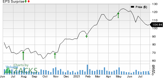 CullenFrost Bankers, Inc. Price and EPS Surprise
