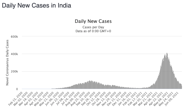 India has managed to suppress its daunting second wave in recent weeks. Source: Worldometers