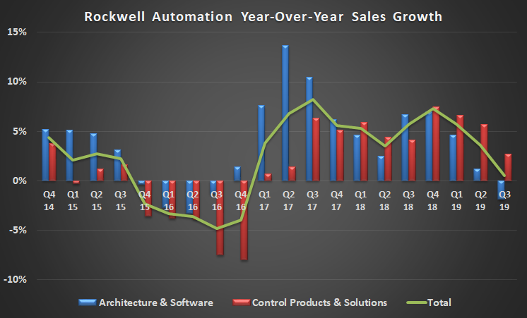 Rockwell Automation sales growth.