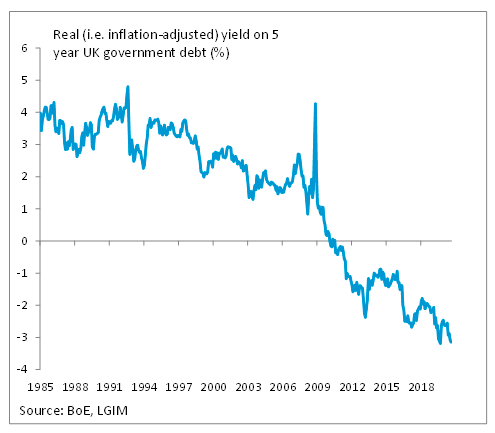 The real yield on government debt has been negative for ten years, the same would apply for real interest rates