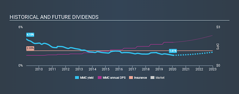 NYSE:MMC Historical Dividend Yield, January 17th 2020