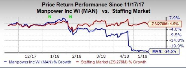Let's take a look at the factors why ManpowerGroup (MAN) appears well poised for the near term.