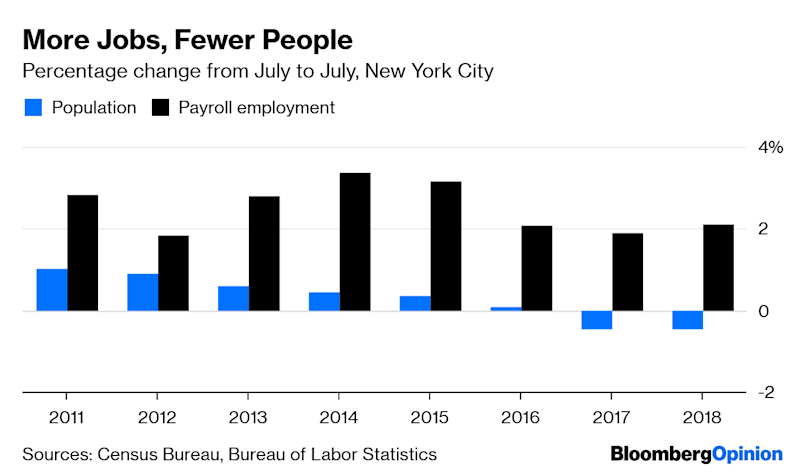 New York Is Creating Jobs But Losing People