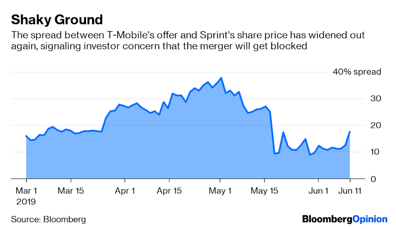 (Bloomberg Opinion) -- I'm just guessing, but a box of unworn magenta T-Mobile shirts may have just landed inthe dumpsters atSprint Corp.'s headquarters.In all seriousness, Tuesday delivered bad news for the U.S. wireless carriers: Agroup of state attorneys general, including from New York, California, Colorado and Mississippi, are suingto block T-Mobile's $59billion acquisition of Sprint. The controversial merger, which the companies announcedmorethan 13 months ago,has actually been years in the making, as their owners sought a more favorable regulatory environment to attempt the transaction. But the lawsuit is a setback so large that it wouldn't be a surprise if the companies soon called off the deal. The lastfew weeks have been a roller-coaster ride for shareholders of T-Mobile and Sprint. In late May, the companiesmade a series of commitments that helped sway Ajit Pai, head of the Federal Communications Commission, to recommend that his agency approve the transaction. But as I wrote at the time, even if the FCC is playing good cop, there was always a chance that the Department of Justice –the other regulatortasked with scrutinizing the merger –would take on the role of bad cop.The pactwith the FCC includes divesting Sprint's Boost Mobile prepaid brand, agreeing to reachcertain mileposts for the creation of a next-generation 5G wireless network and promisingnot to raise prices on customers for three years. But some of the points are difficult to enforce and didn't go far enough for the DOJ, which wassaid to be leaning against approving the deal.The states'lawsuit means that the final decision now rests not with the DOJ, but with the courts.It's unusual for them to sue before the DOJ announces a decision, but it could be that the attorneys general are hoping to put pressure on Makan Delrahim, the department's head of antitrust, to join them in opposing the deal. Blair Levin, an analyst for New Street Research and a former FCC chief of staff, says this could be the