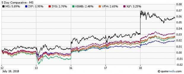 Inside the performance of the financial ETFs in light of big banks' earnings.
